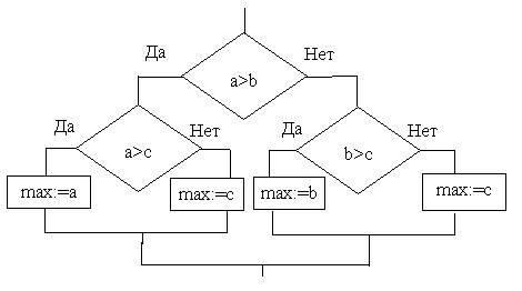 Рисунок 2 Блок-схема алгоритма